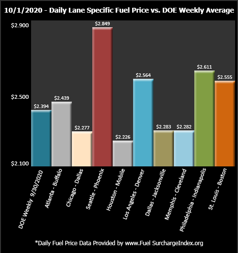 Daily Lane Specific Fuel Price vs. DOE Weekly Average
